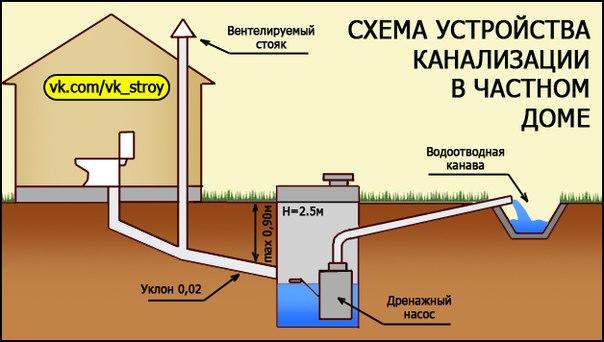 Как сделать местную канализацию в частном доме 84